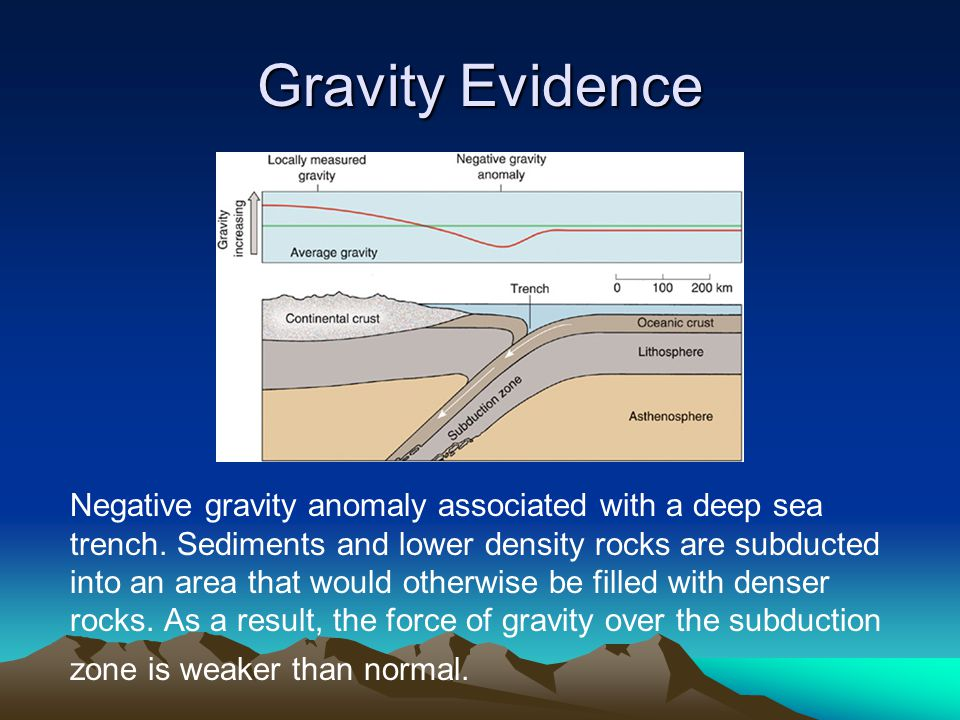 Gravity Evidence Negative gravity anomaly associated with a deep sea trench. Sediments and lower density rocks are subducted into an area that would o