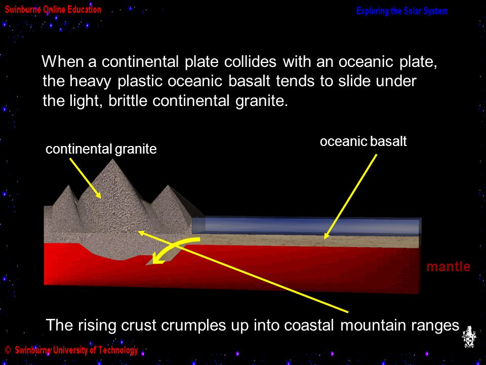 When a continental plate collides with an oceanic plate, oceanic basalt continental granite mantle the heavy plastic oceanic basalt tends to slide und