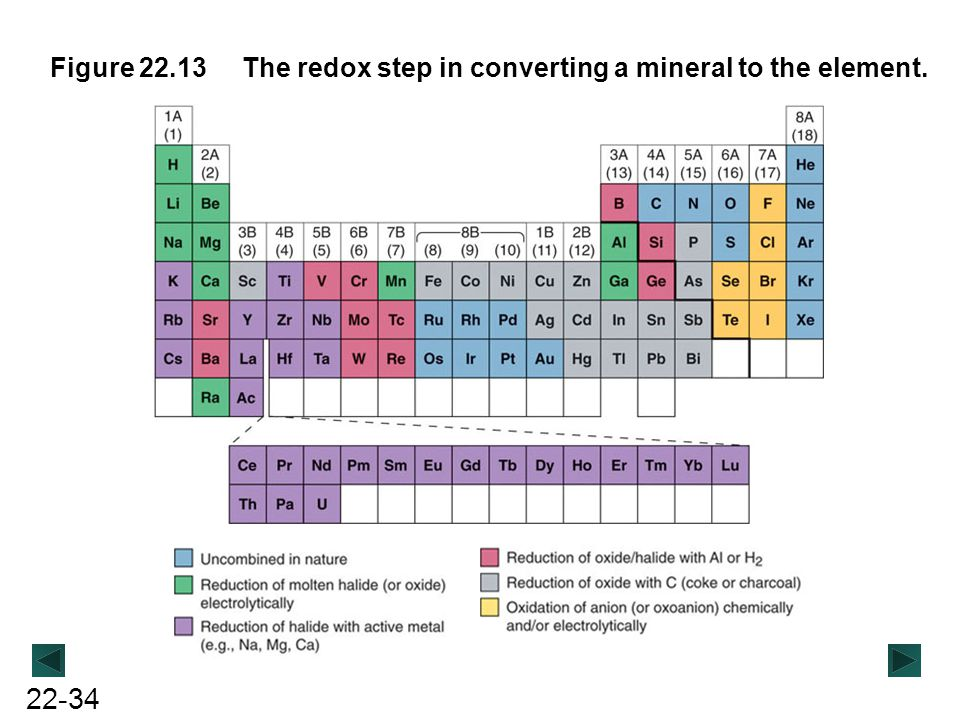 22-34 Figure 22.13The redox step in converting a mineral to the element.