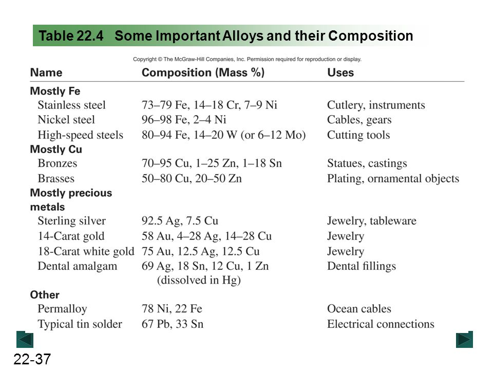 22-37 Table 22.4 Some Important Alloys and their Composition