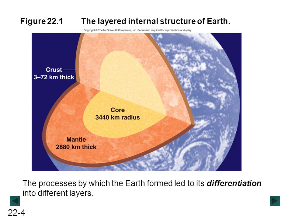 22-4 Figure 22.1The layered internal structure of Earth. The processes by which the Earth formed led to its differentiation into different layers.