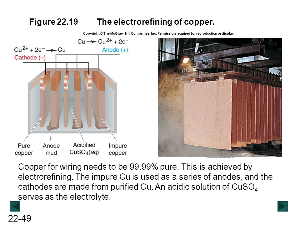 22-49 Figure 22.19The electrorefining of copper. Copper for wiring needs to be 99.99% pure. This is achieved by electrorefining. The impure Cu is used