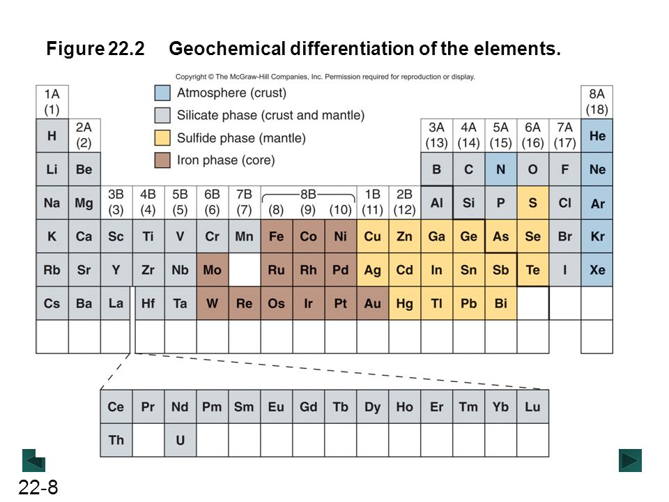 22-8 Figure 22.2Geochemical differentiation of the elements.