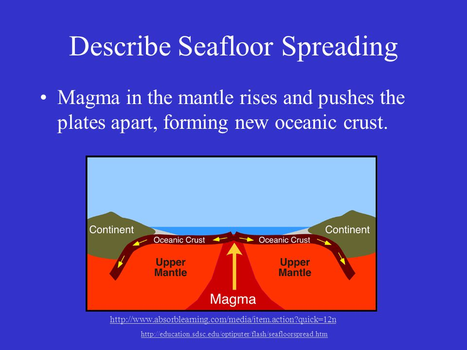 Describe Seafloor Spreading Magma in the mantle rises and pushes the plates apart, forming new oceanic crust. http://www.absorblearning.com/media/item