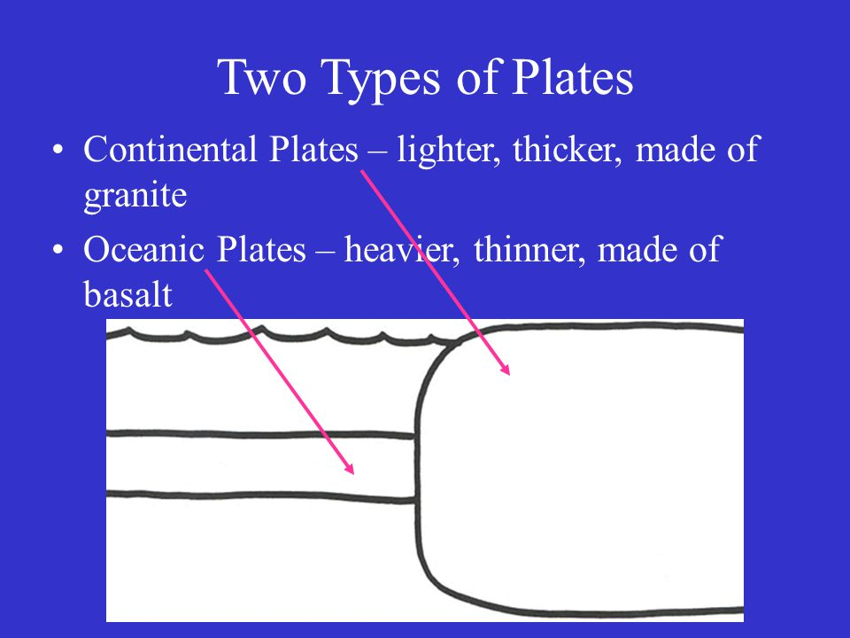 Two Types of Plates Continental Plates – lighter, thicker, made of granite Oceanic Plates – heavier, thinner, made of basalt