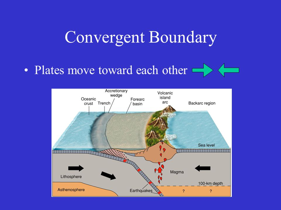 Convergent Boundary Plates move toward each other