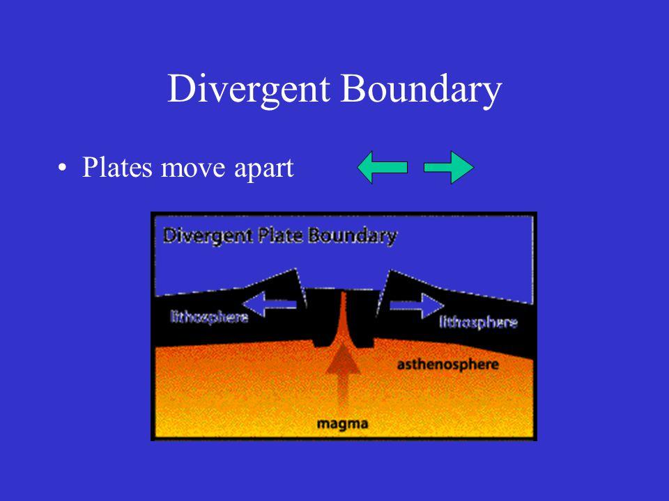 Divergent Boundary Plates move apart