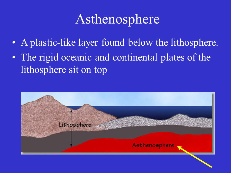 Asthenosphere A plastic-like layer found below the lithosphere.