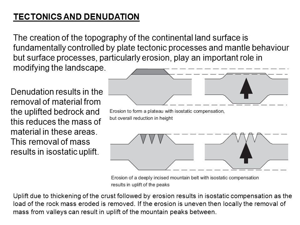 The creation of the topography of the continental land surface is fundamentally controlled by plate tectonic processes and mantle behaviour but surfac