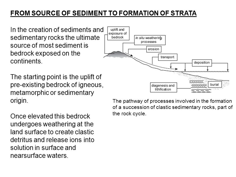 In the creation of sediments and sedimentary rocks the ultimate source of most sediment is bedrock exposed on the continents. The starting point is th