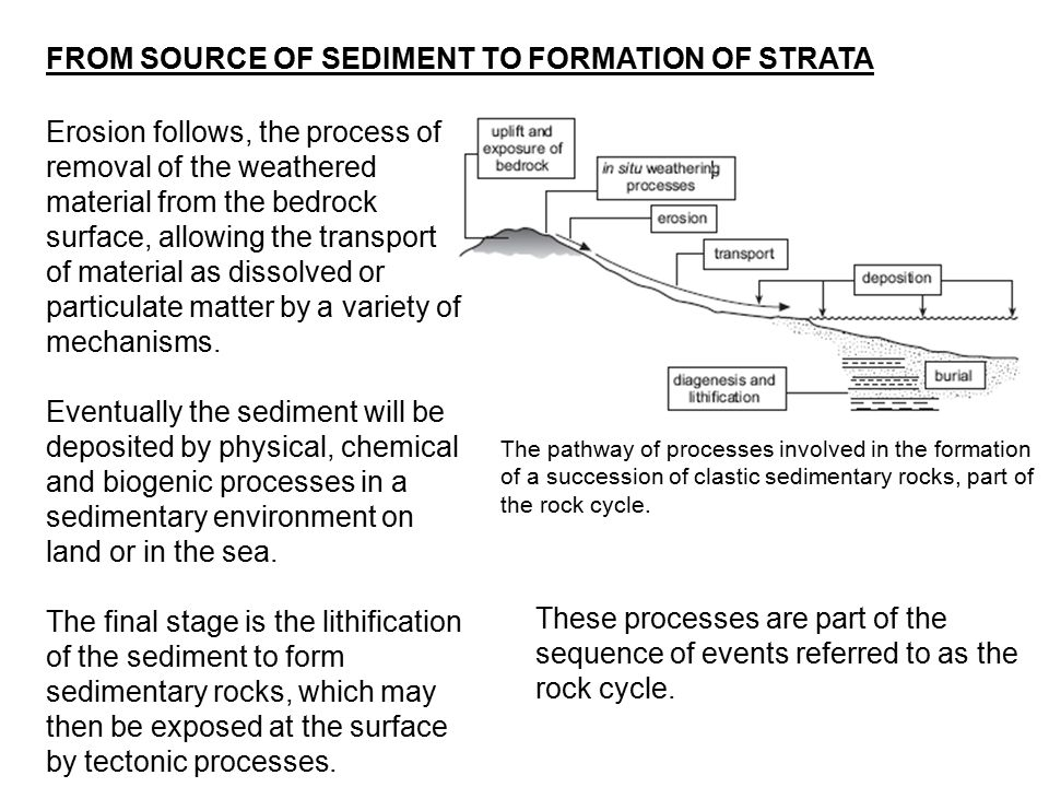 Erosion follows, the process of removal of the weathered material from the bedrock surface, allowing the transport of material as dissolved or particu