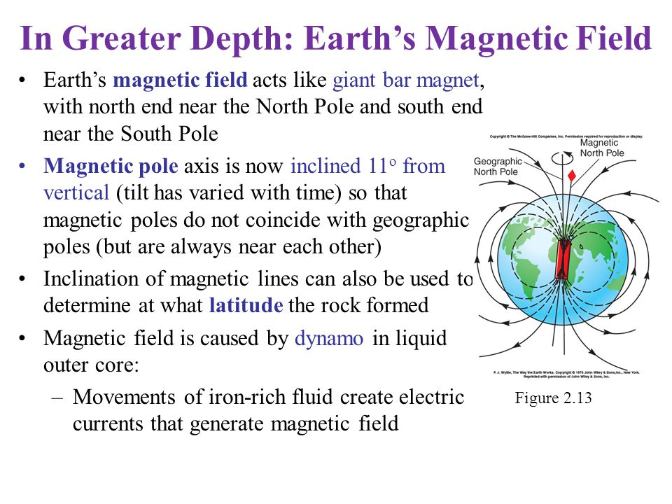 In Greater Depth: Earth's Magnetic Field Earth's magnetic field acts like giant bar magnet, with north end near the North Pole and south end near the
