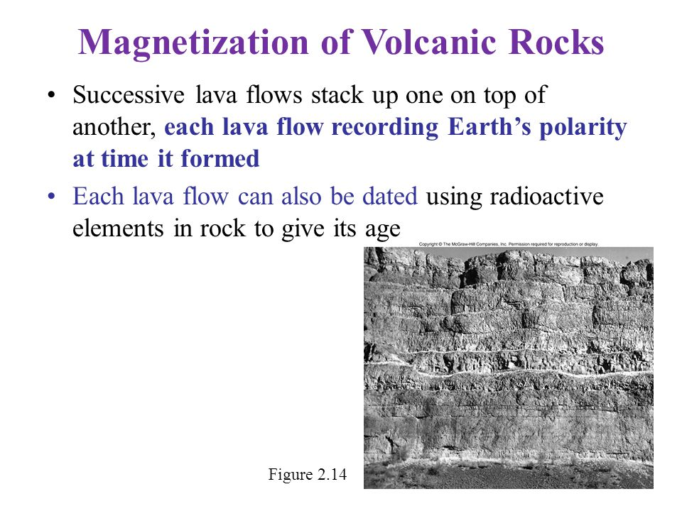 Successive lava flows stack up one on top of another, each lava flow recording Earth's polarity at time it formed Each lava flow can also be dated usi
