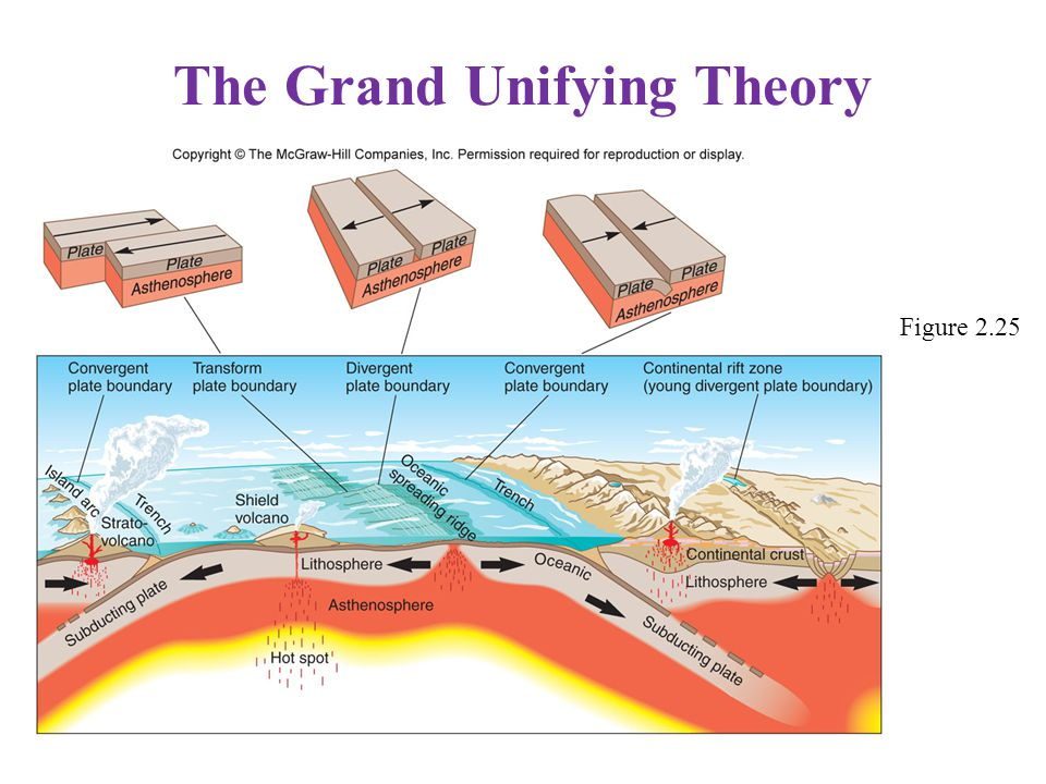 The Grand Unifying Theory Figure 2.25