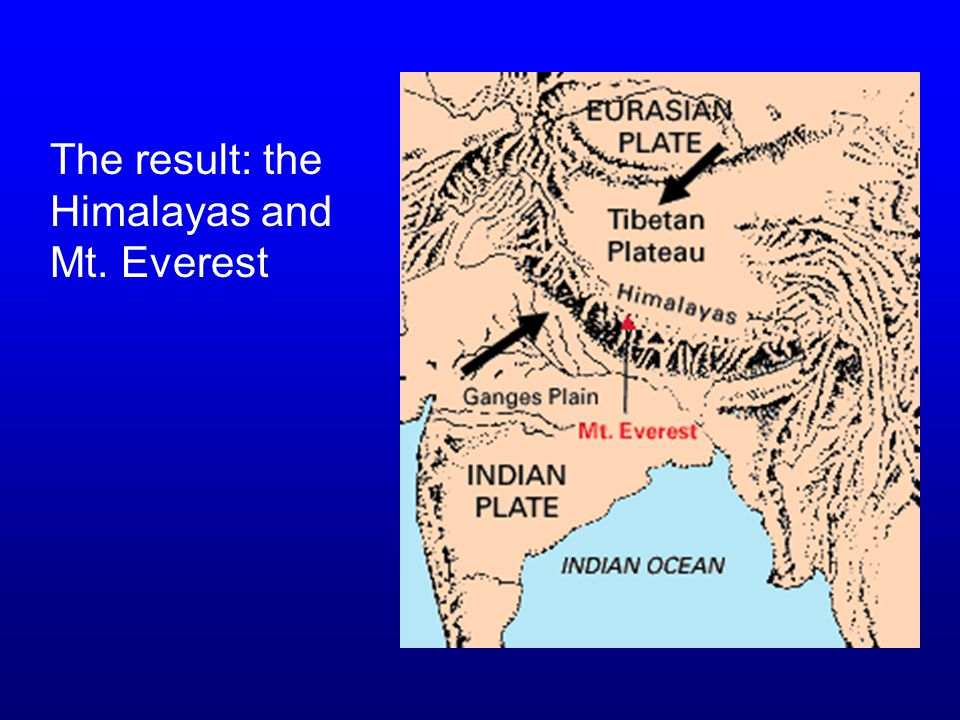 Indian Plate collides with Eurasian Plate. This is an example of a Convergent Zone. Mountains!