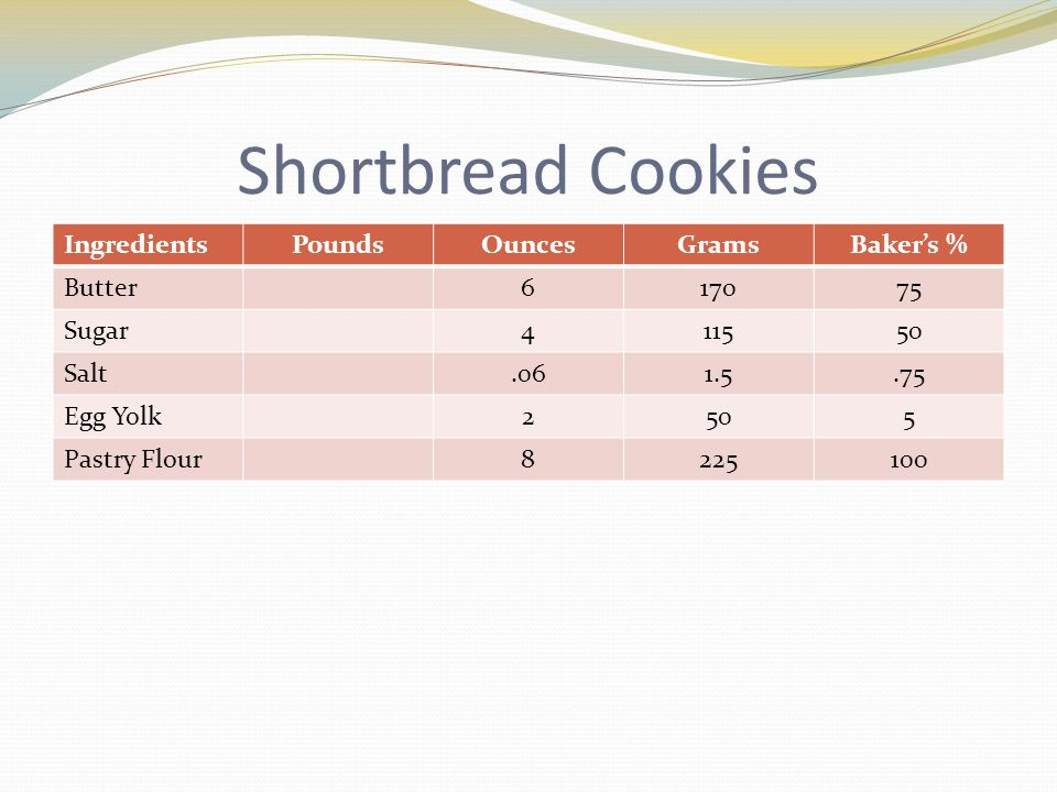 Shortbread Cookies IngredientsPoundsOuncesGramsBaker's % Butter617075 Sugar411550 Salt.061.5.75 Egg Yolk2505 Pastry Flour8225100