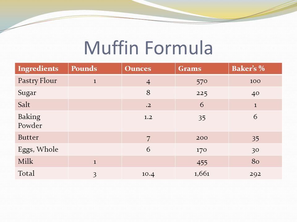 Muffin Formula IngredientsPoundsOuncesGramsBaker's % Pastry Flour14570100 Sugar822540 Salt.261 Baking Powder 1.2356 Butter720035 Eggs, Whole617030 Milk145580 Total310.41,661292