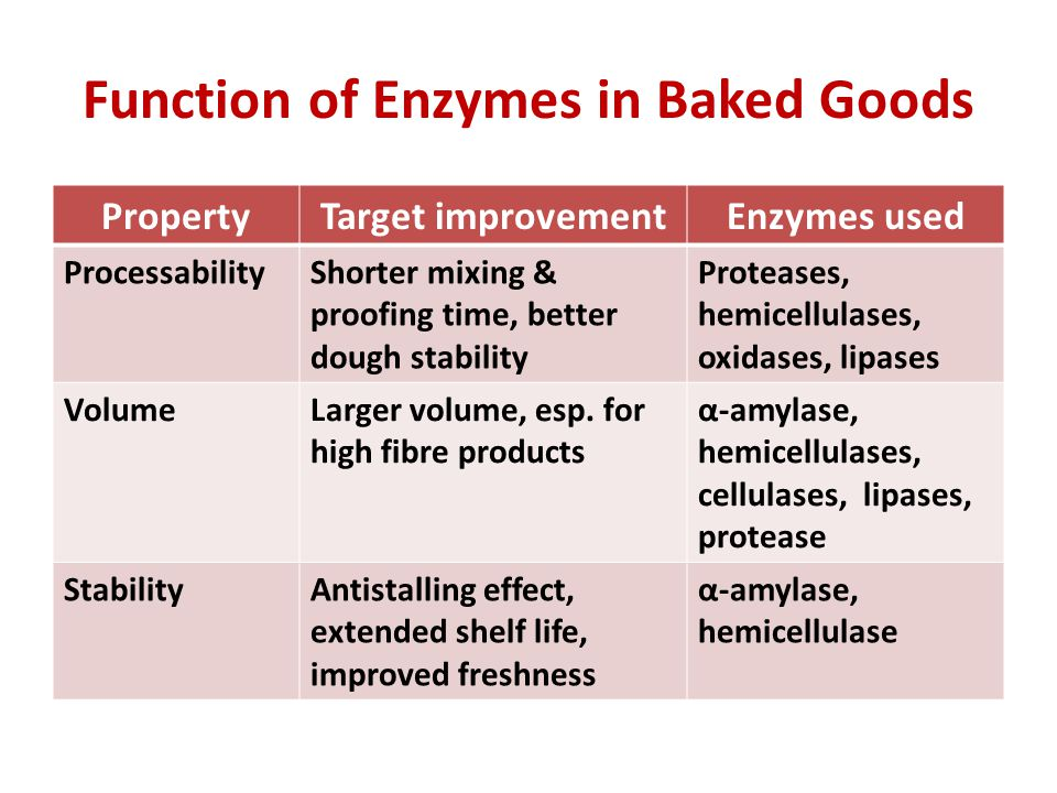 Function of Enzymes in Baked Goods PropertyTarget improvementEnzymes used ProcessabilityShorter mixing & proofing time, better dough stability Proteases, hemicellulases, oxidases, lipases VolumeLarger volume, esp.