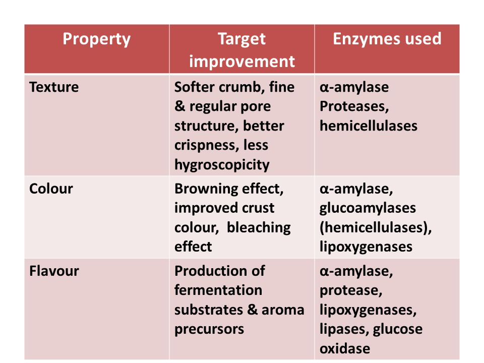 PropertyTarget improvement Enzymes used TextureSofter crumb, fine & regular pore structure, better crispness, less hygroscopicity α-amylase Proteases, hemicellulases ColourBrowning effect, improved crust colour, bleaching effect α-amylase, glucoamylases (hemicellulases), lipoxygenases FlavourProduction of fermentation substrates & aroma precursors α-amylase, protease, lipoxygenases, lipases, glucose oxidase