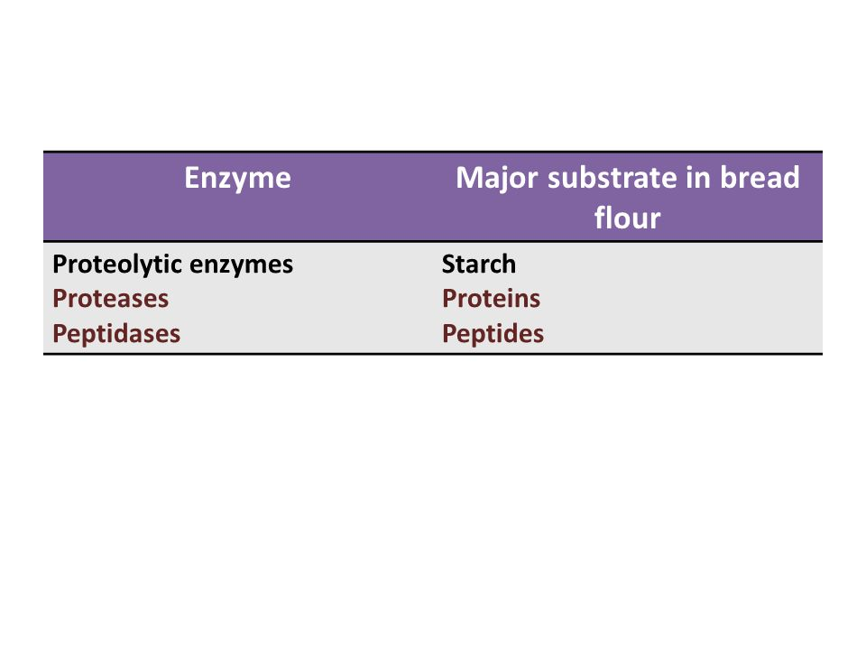EnzymeMajor substrate in bread flour Proteolytic enzymes Proteases Peptidases Starch Proteins Peptides
