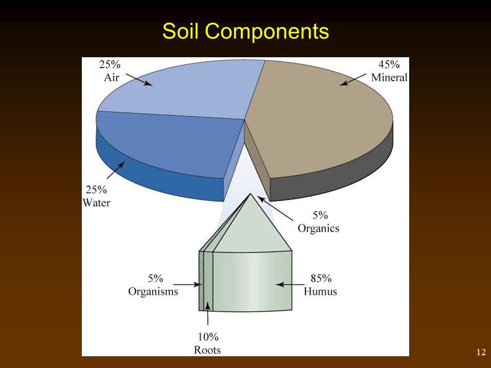 12 Soil Components
