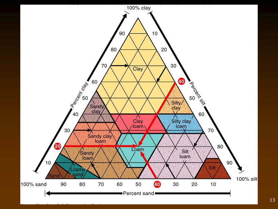 13 Soil Components