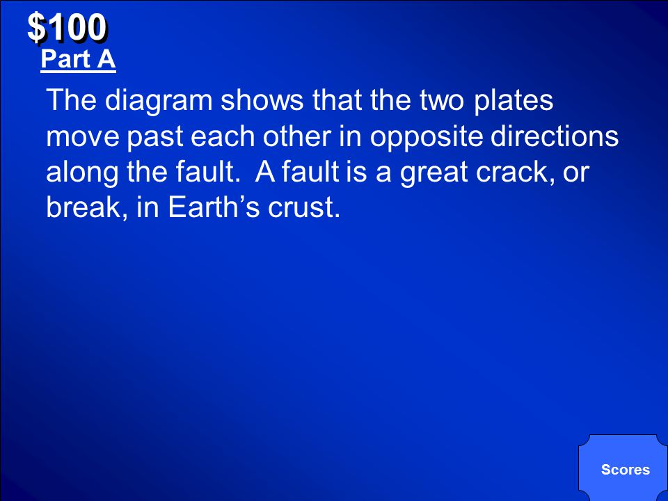 © Mark E. Damon - All Rights Reserved $100 Earthquakes The diagram below shows how plates move along a fault. A.Describe the movement shown in the dia