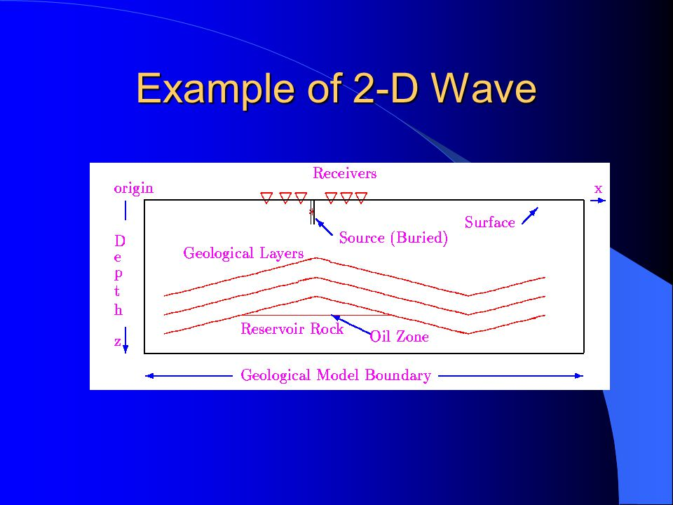 Example of 2-D Wave