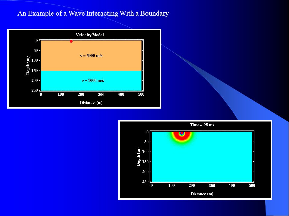 An Example of a Wave Interacting With a Boundary