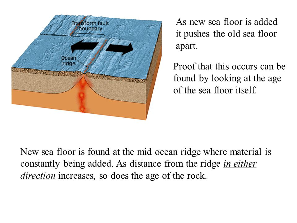 As new sea floor is added it pushes the old sea floor apart. Proof that this occurs can be found by looking at the age of the sea floor itself. New se