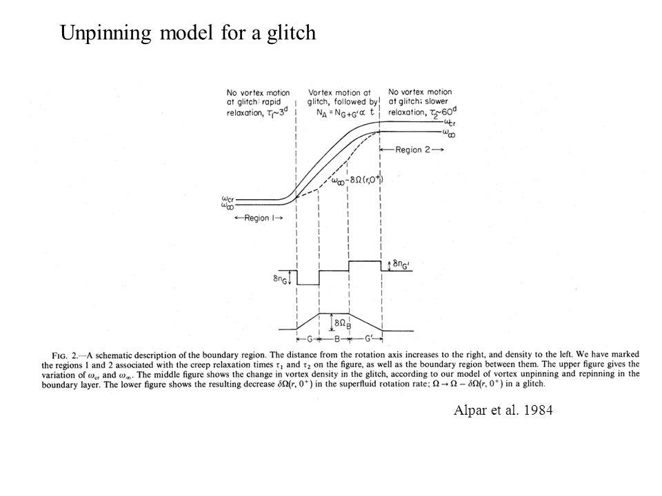 Alpar et al. 1984 Unpinning model for a glitch