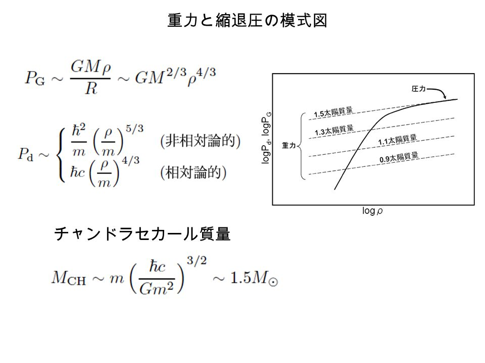 重力と縮退圧の模式図 チャンドラセカール質量
