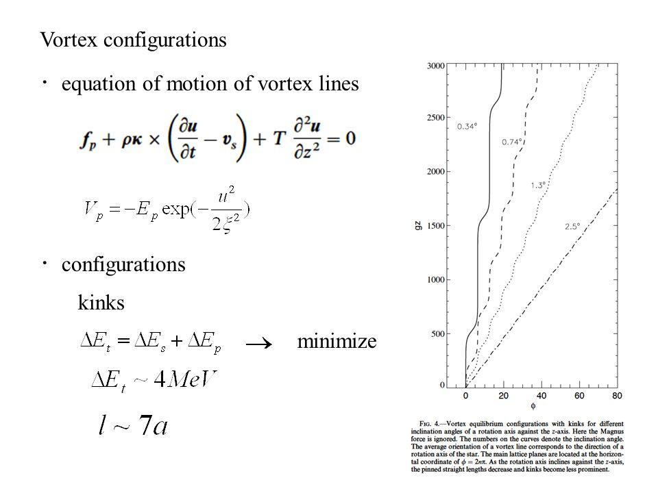 Vortex configurations ・ equation of motion of vortex lines ・ configurations kinks minimize
