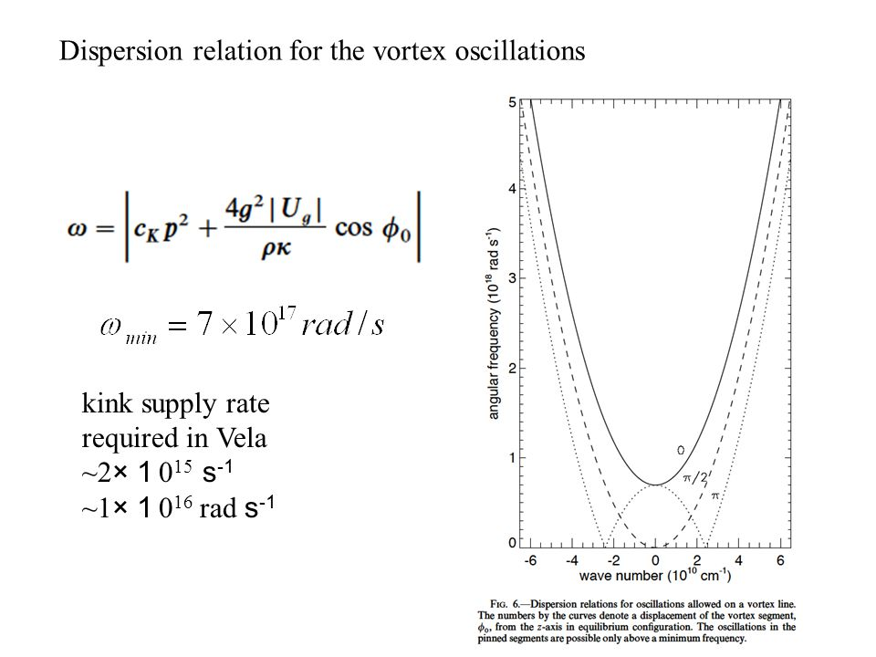 Dispersion relation for the vortex oscillations kink supply rate required in Vela ~2× 1 0 15 s -1 ~1× 1 0 16 rad s -1