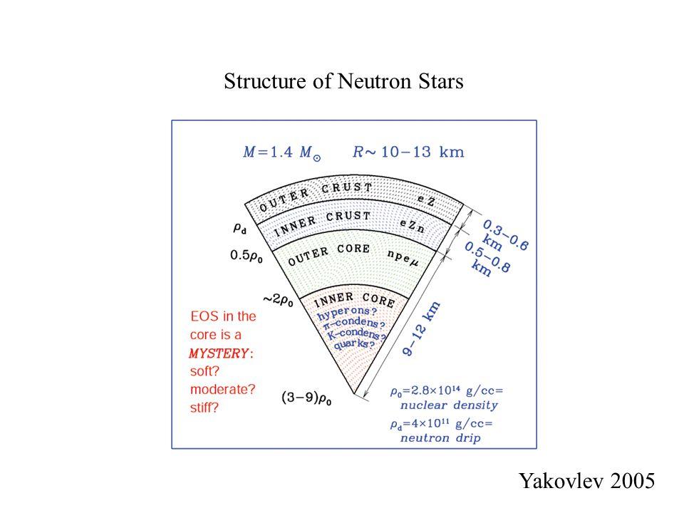 Structure of Neutron Stars Yakovlev 2005