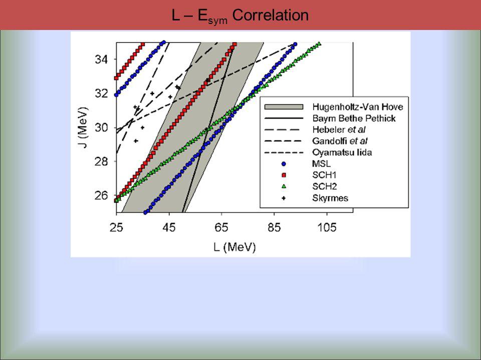 L – E sym Correlation