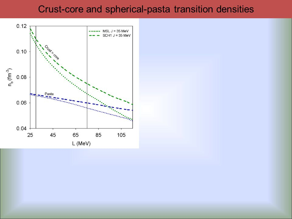 Crust-core and spherical-pasta transition densities