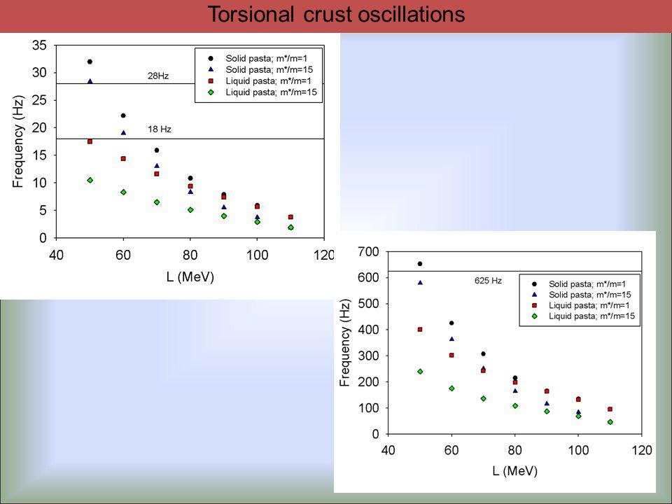 Torsional crust oscillations