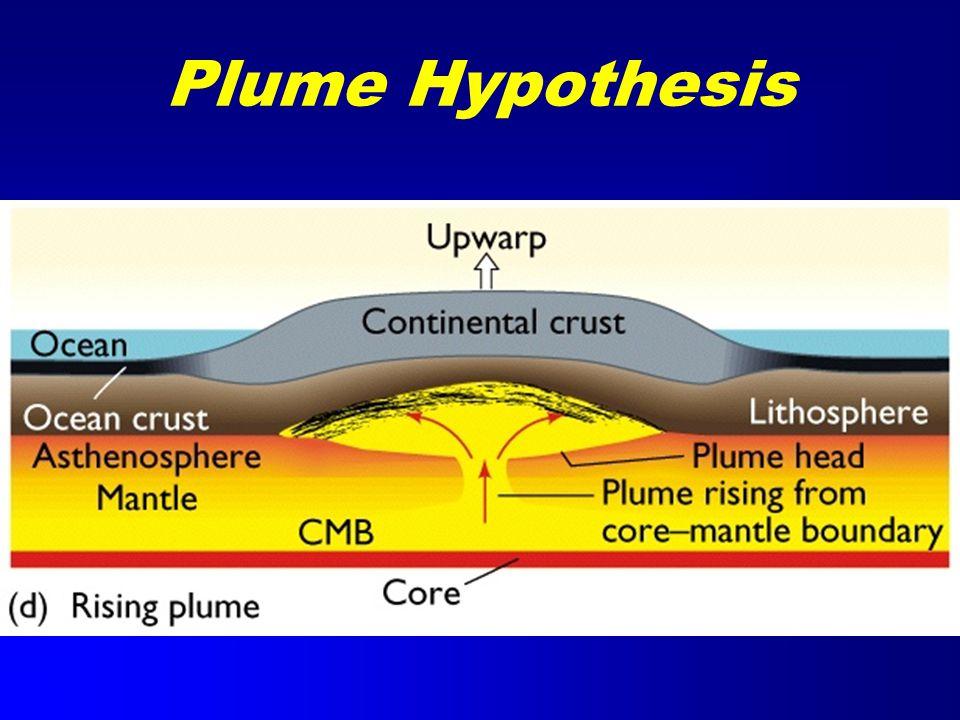 Plume Hypothesis