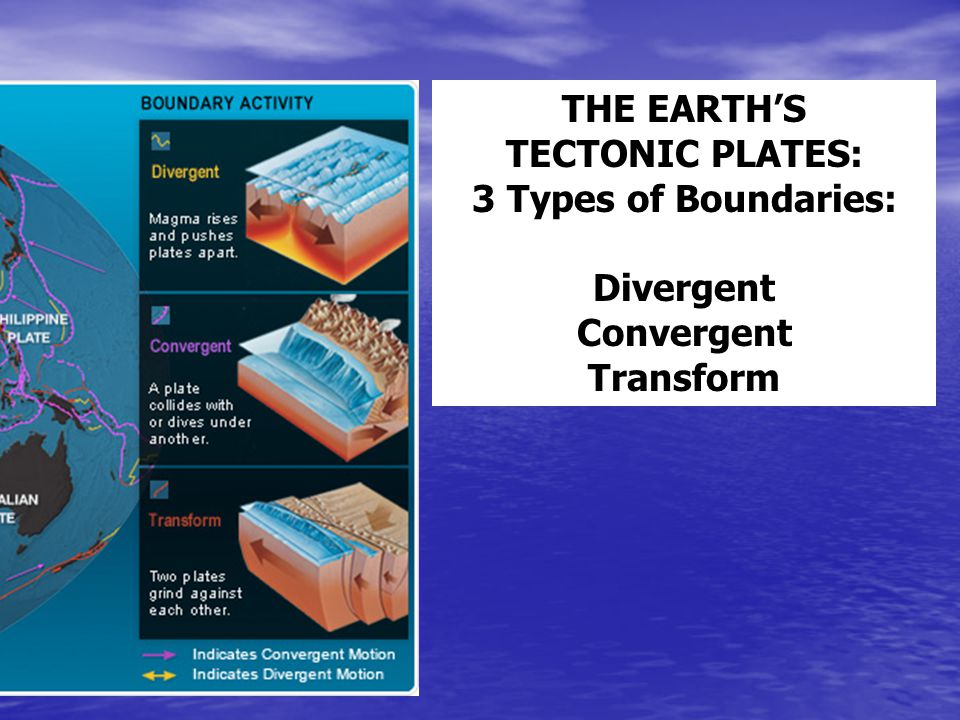 THE EARTH'S TECTONIC PLATES: 3 Types of Boundaries: Divergent Convergent Transform