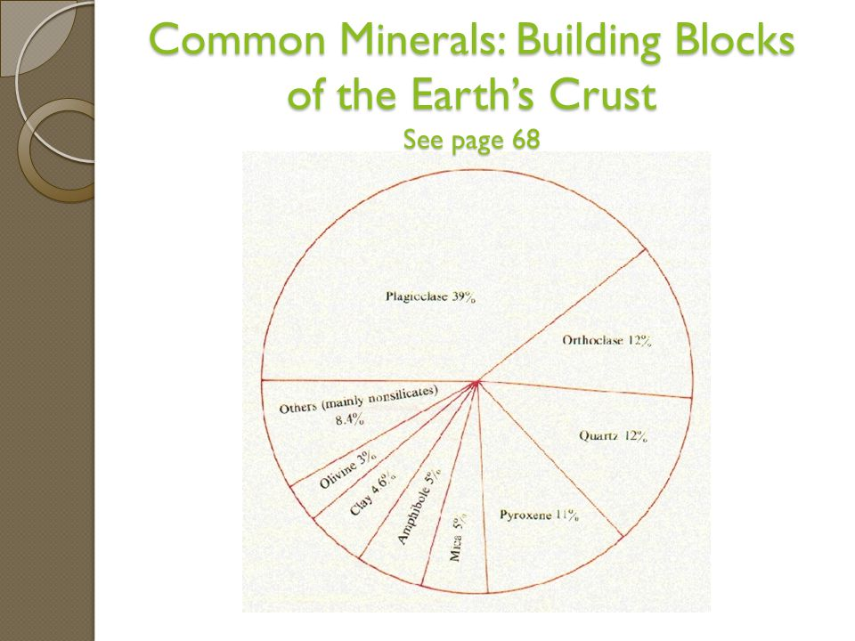 Common Minerals: Building Blocks of the Earth's Crust See page 68