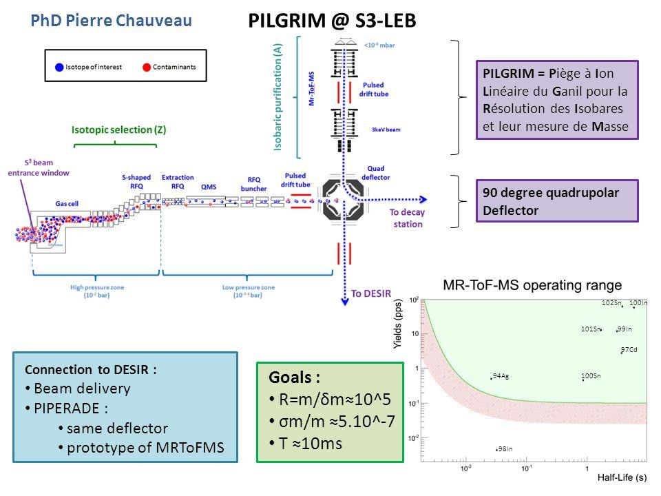 PILGRIM @ S3-LEB PILGRIM = Piège à Ion Linéaire du Ganil pour la Résolution des Isobares et leur mesure de Masse 102Sn100In 101Sn99In 97Cd 100Sn 98In 94Ag 90 degree quadrupolar Deflector Connection to DESIR : Beam delivery PIPERADE : same deflector prototype of MRToFMS Goals : R=m/δm≈10^5 σm/m ≈5.10^-7 T ≈10ms PhD Pierre Chauveau