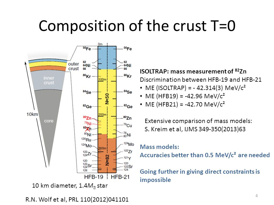Composition of the crust T=0 R.N. Wolf et al, PRL 110(2012)041101 ISOLTRAP: mass measurement of 82 Zn Discrimination between HFB-19 and HFB-21 ME (ISO