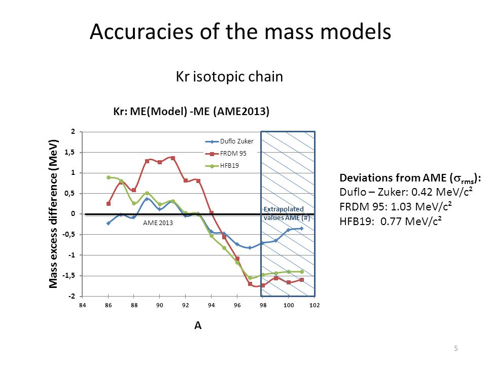 Accuracies of the mass models Kr isotopic chain Deviations from AME (  rms ): Duflo – Zuker: 0.42 MeV/c² FRDM 95: 1.03 MeV/c² HFB19: 0.77 MeV/c² 5