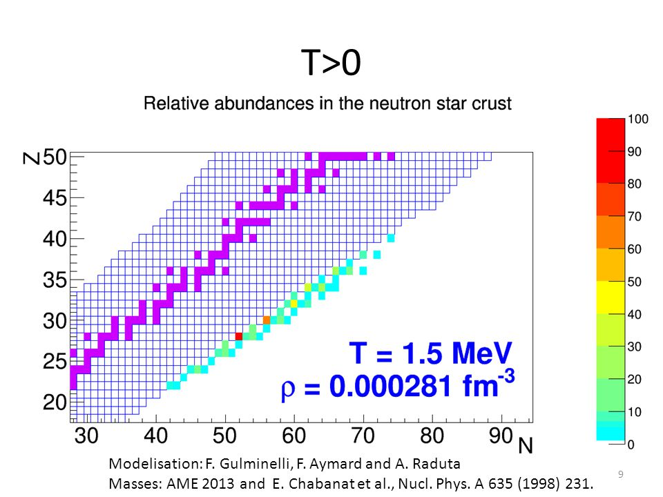 T>0 Modelisation: F. Gulminelli, F. Aymard and A. Raduta Masses: AME 2013 and E. Chabanat et al., Nucl. Phys. A 635 (1998) 231. 9