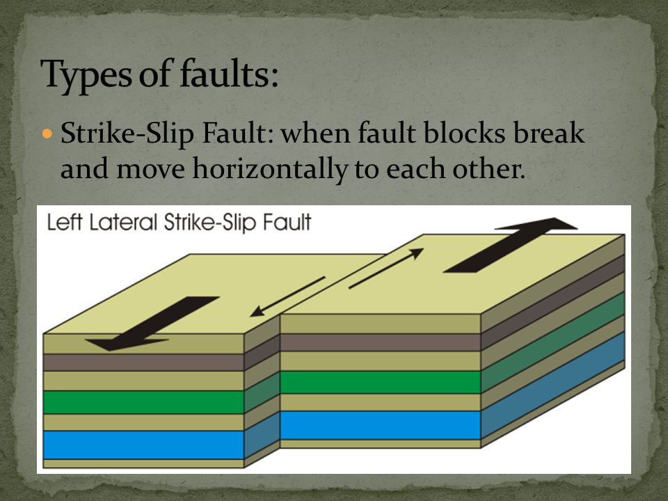 Strike-Slip Fault: when fault blocks break and move horizontally to each other.