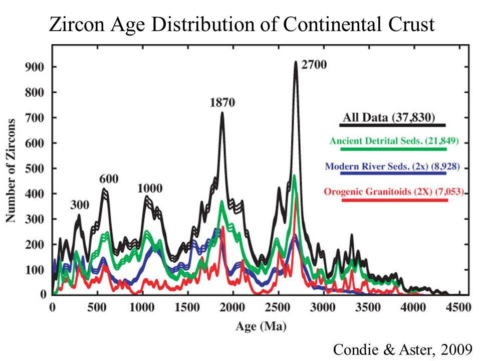 Zircon Age Distribution of Continental Crust Condie & Aster, 2009