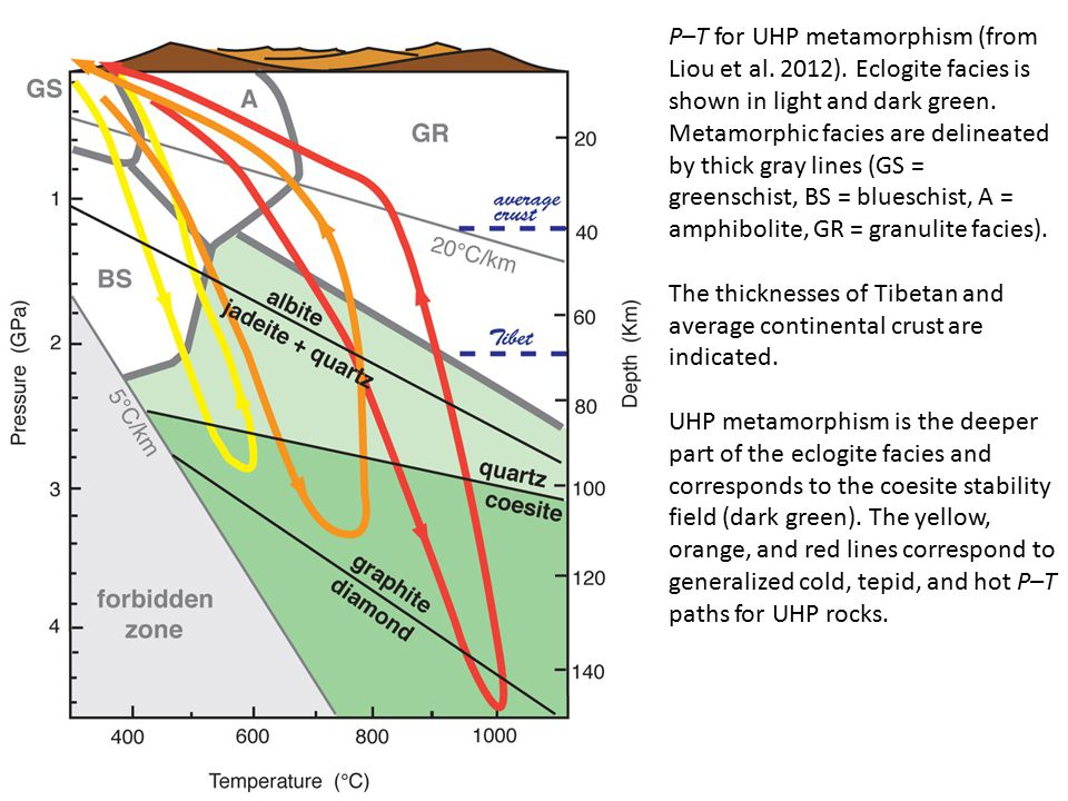 P–T for UHP metamorphism (from Liou et al. 2012).