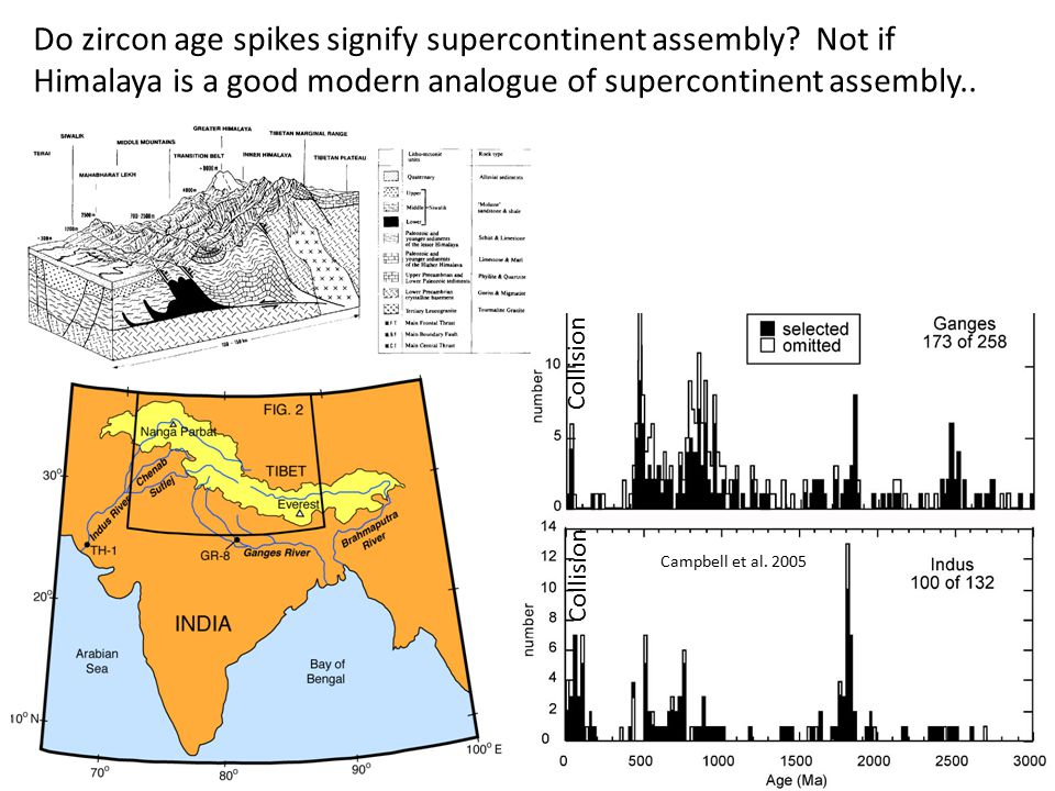 Collision Campbell et al. 2005 Do zircon age spikes signify supercontinent assembly.