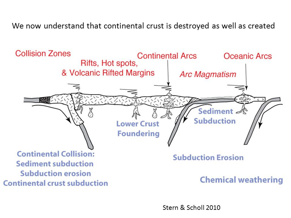 We now understand that continental crust is destroyed as well as created Stern & Scholl 2010